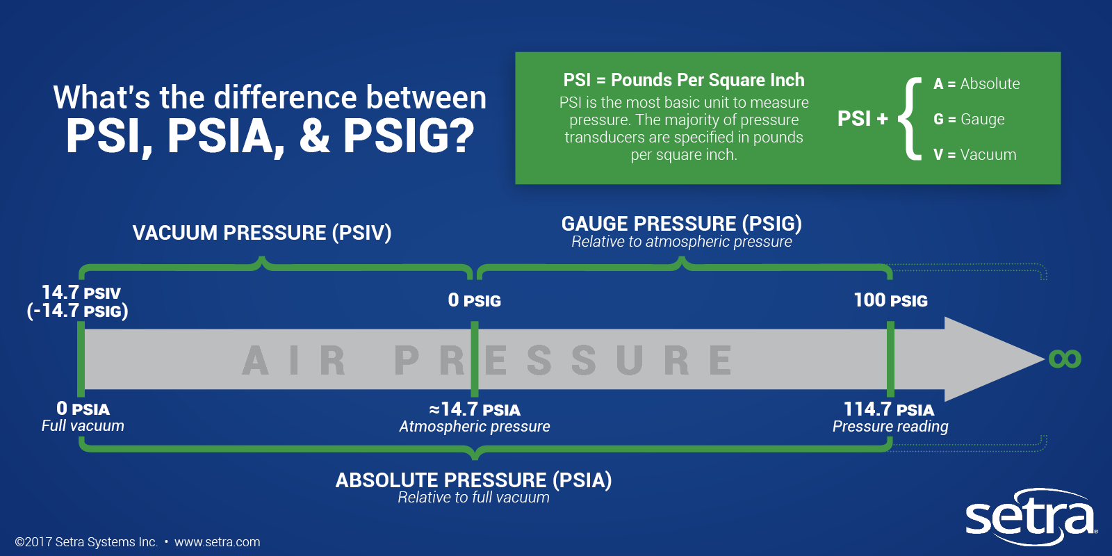 What is the difference between PSI PSIA and PSIG?