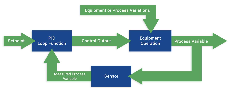What is a PID loop?