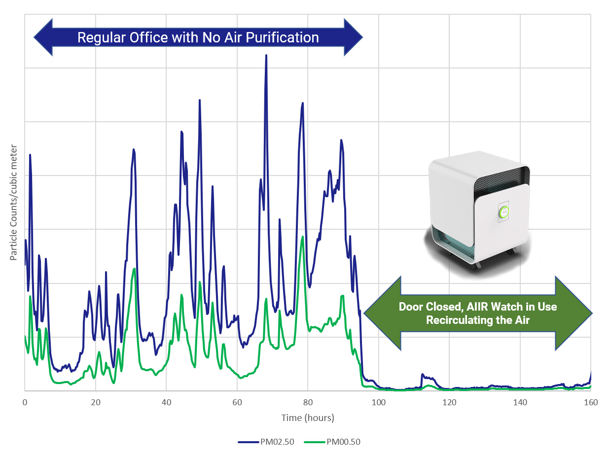 Air Particles With and Without AIIR Watch