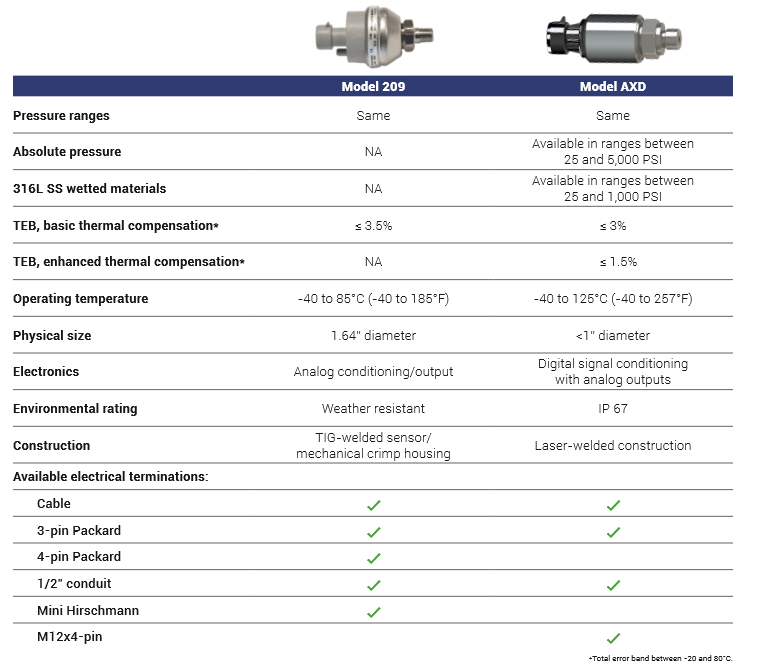 Comparing the Model 209 and Model AXD