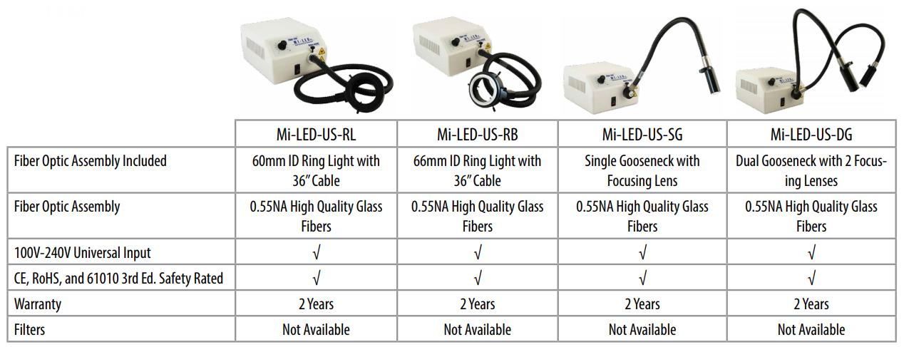dolan-jenner-mi-led-configuration-options