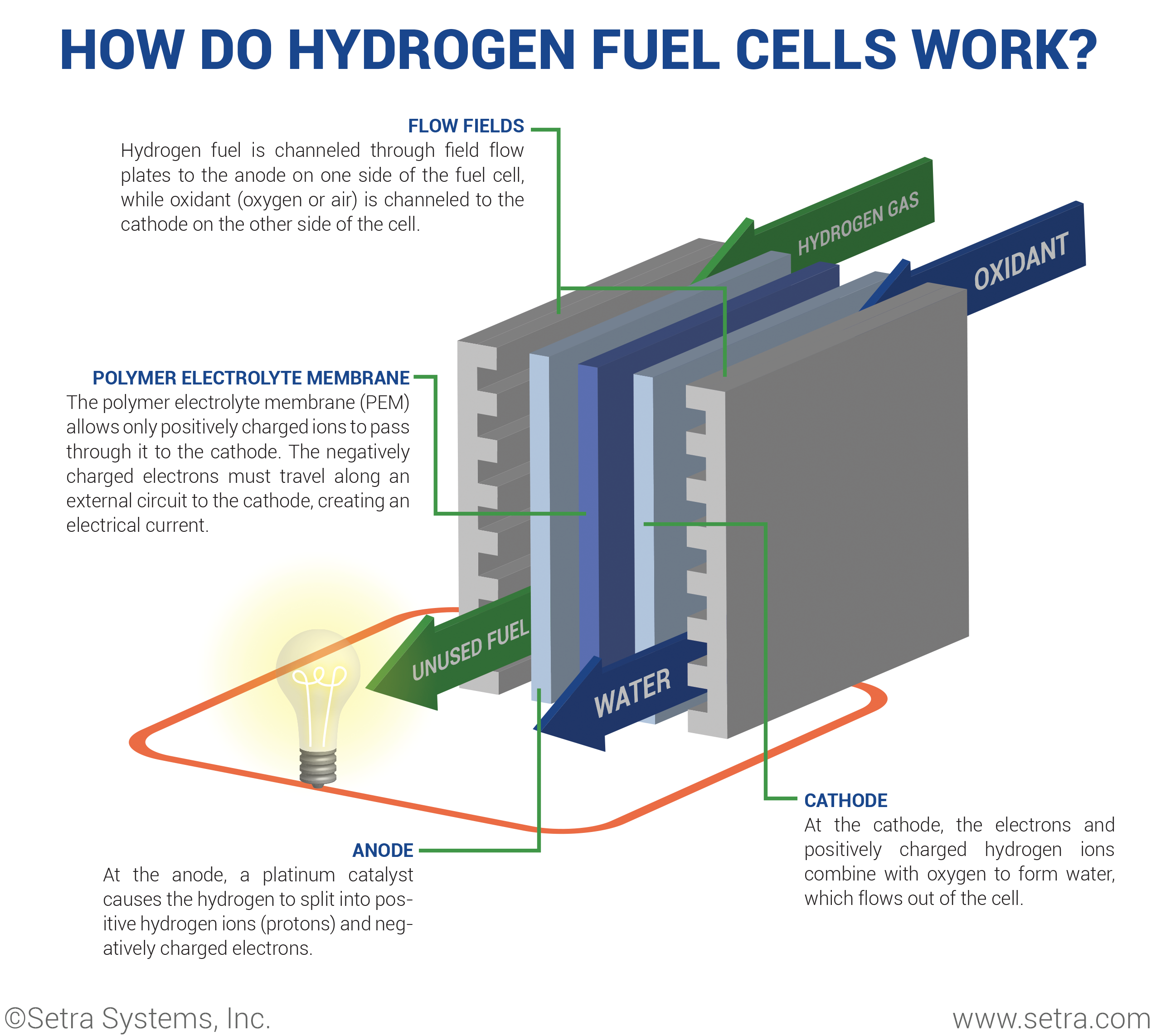 How Does A Fuel Cell Work Diagram Guide And Troubleshooting Of Northstar 6000i Wiring What Is Hydrogen It Rh Setra Com Battery Works
