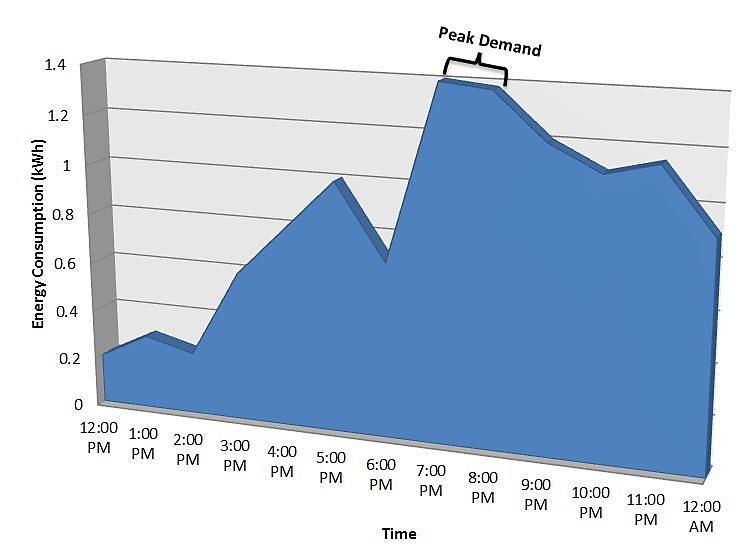 Eliminate Peak Demand Penalties with Power Meters